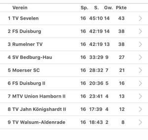 Rumelner TV – Volleyballabteilung | Teams, Ergebnisse ...